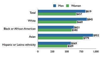 Gender discrimination in pakistan thesis